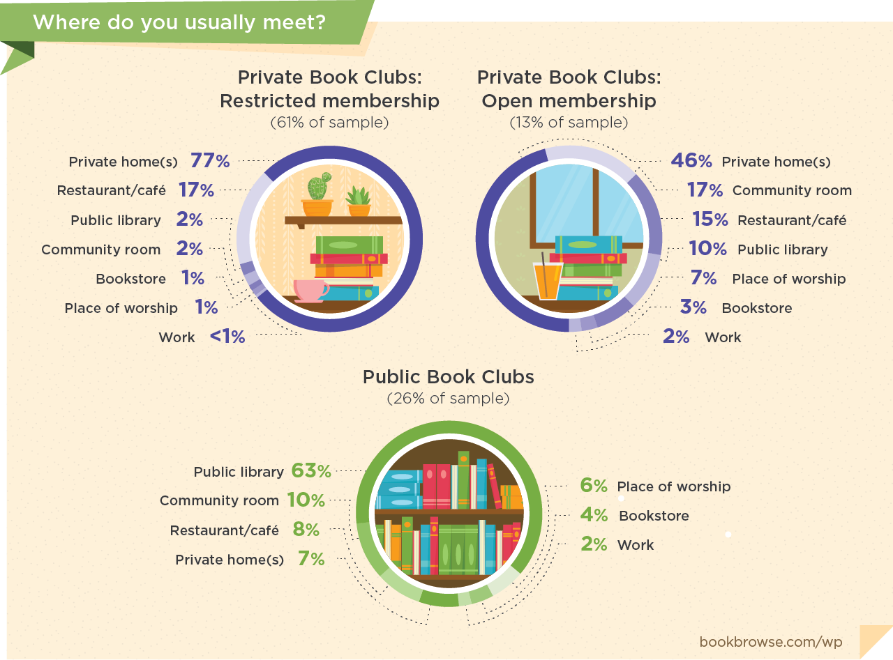 is your book club public or private