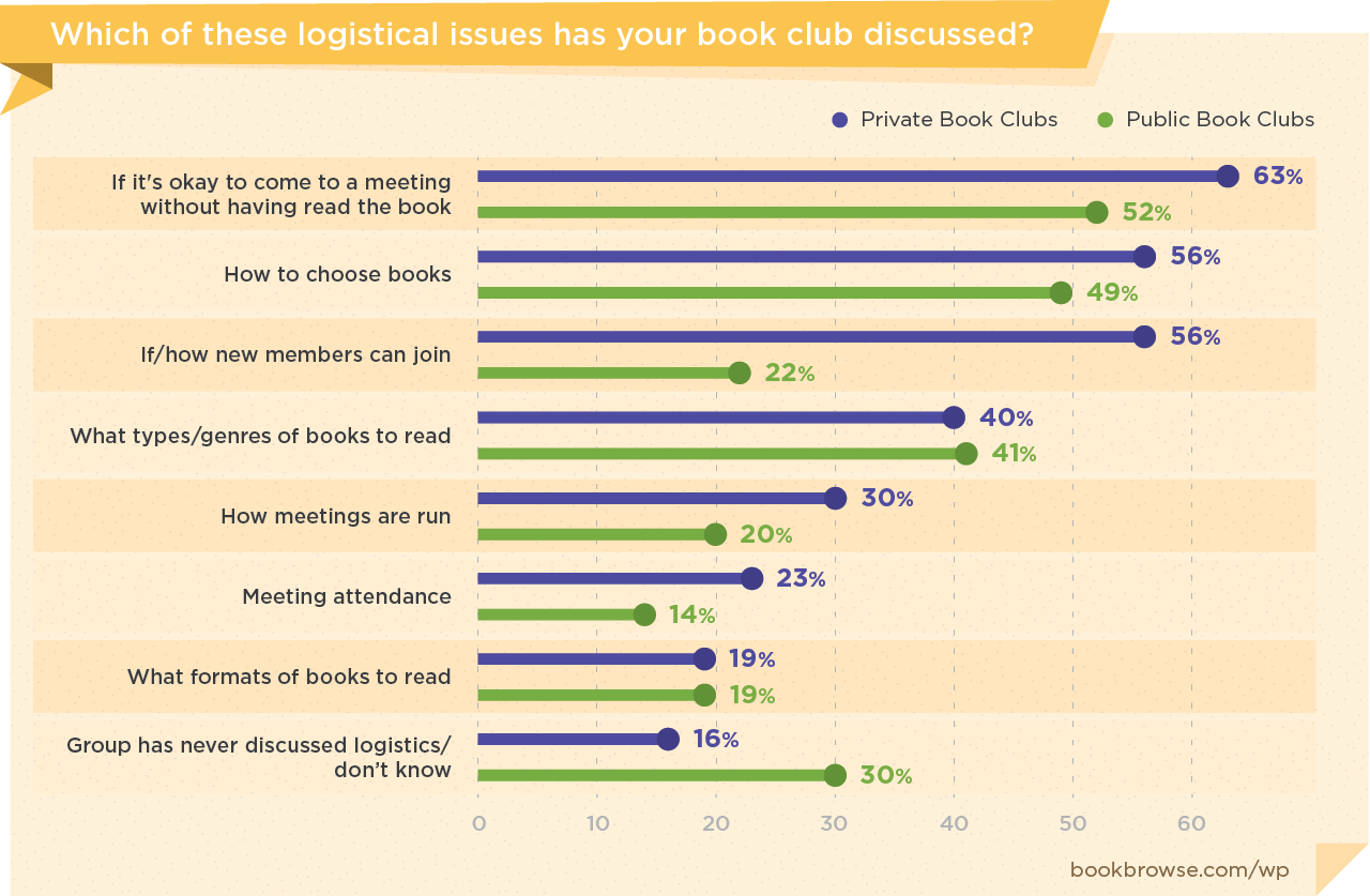 Which of these logistical isssues has your book club discussed?