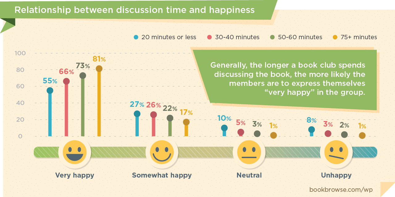 The relationship between discussion length and happiness in book clubs