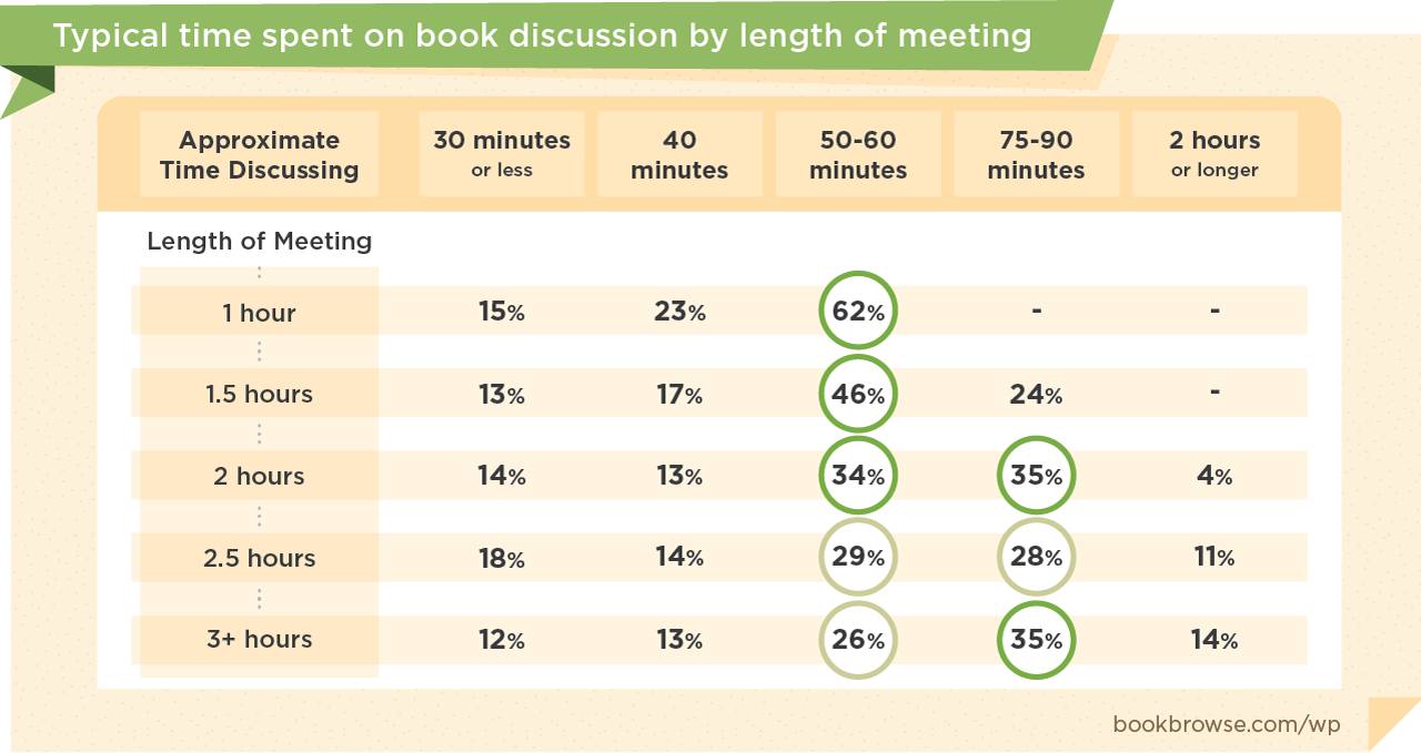 Typical time spent discussing the book by length of book club meeting