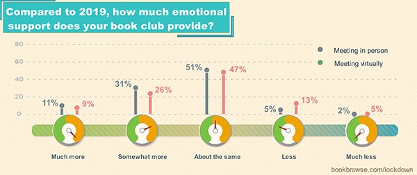 Chart showing how much emotional support book clubs provided