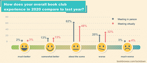 What was people's experience of book clubs in 2020