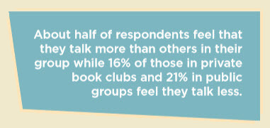 About half of respondents feel that they talk more than others in their group while 16% of those in private book clubs and 21% in public groups feel they talk less.