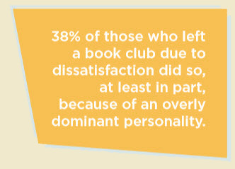 38% of those who left a book club due to dissatisfaction did so, at least in part, because of an overly dominant personality.