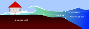 Storm surge illustration