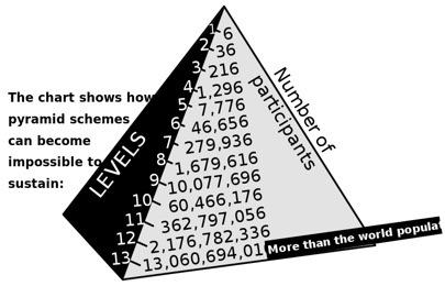 A pyramid scheme