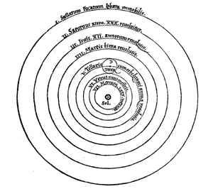 Copernicus' vision of the world