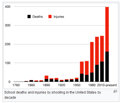 School shootings by decade