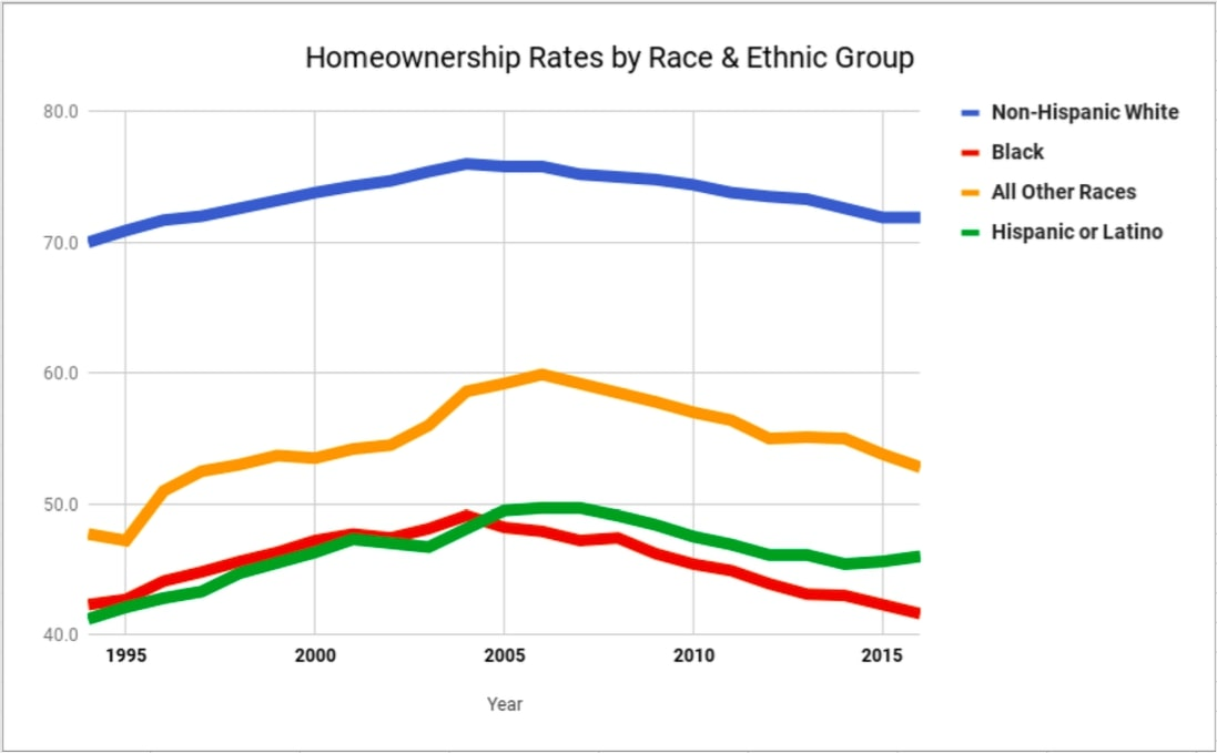 Homeownership rates by race and ethnic group from 1995-2015