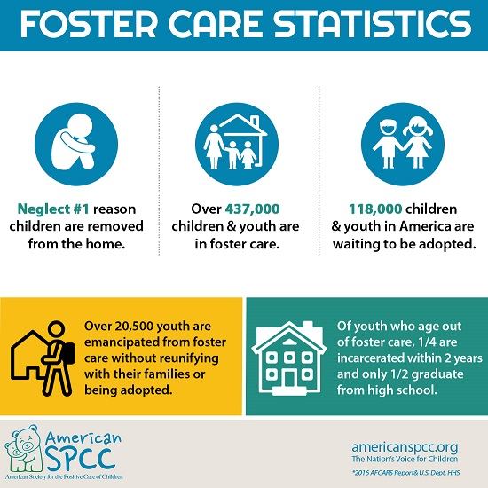 Statistics about the number of children in foster care