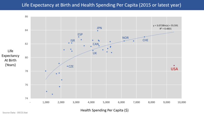 Life Expectancy vs. Healthcare Spending Per Capita