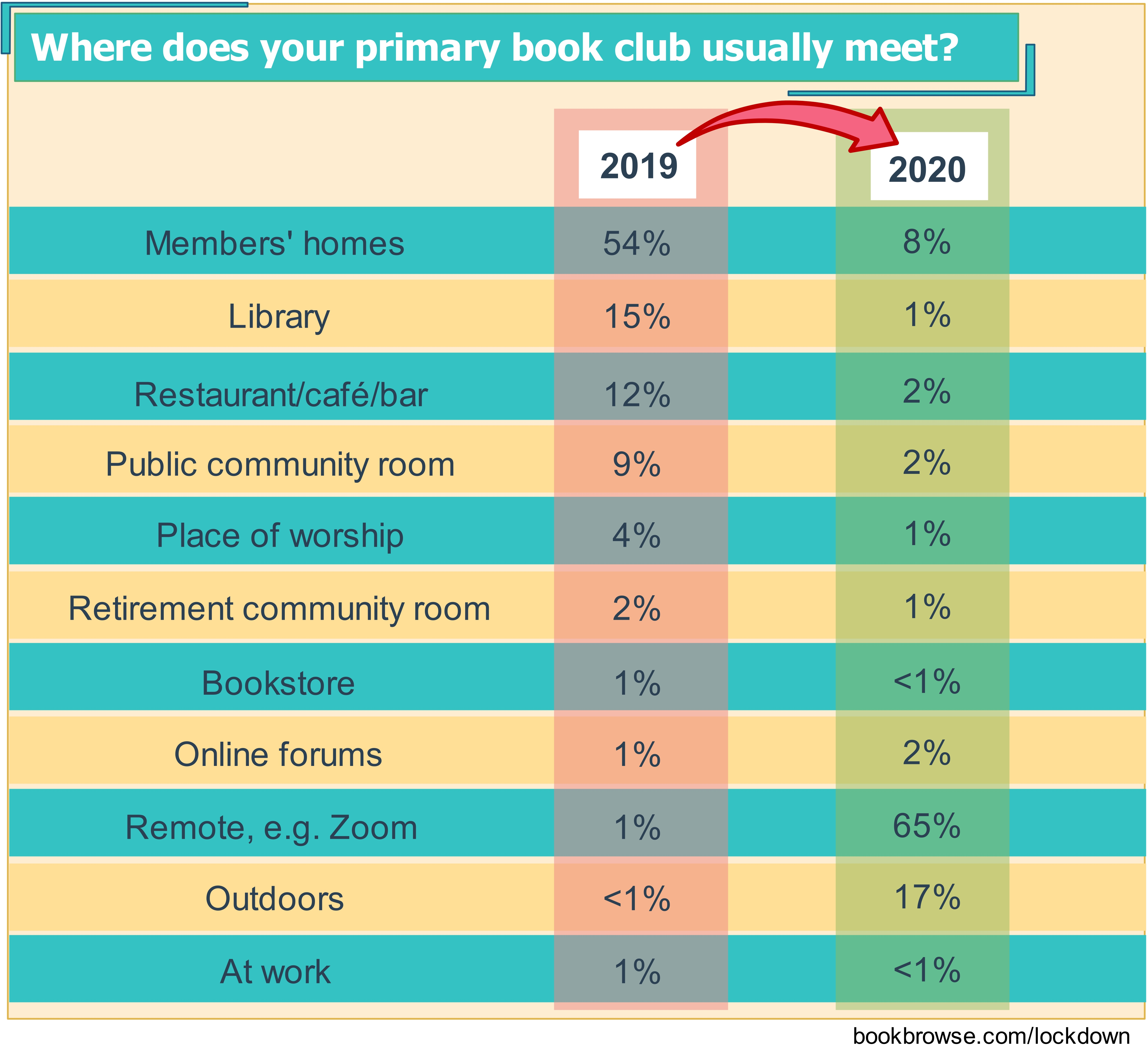 where book clubs are meeting in 2020 compared to 2019