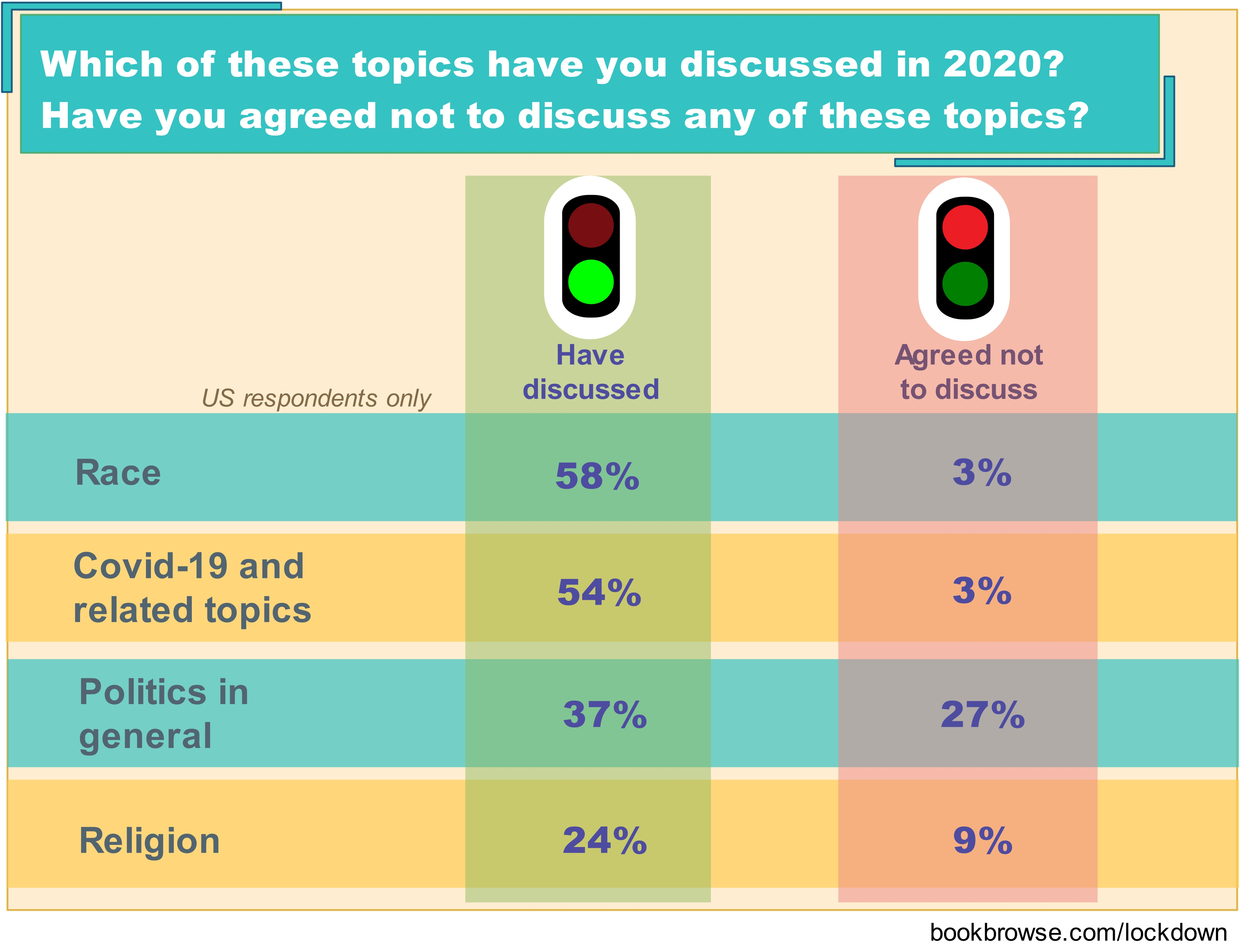 topics discussed, and not discussed, in book clubs in 2020