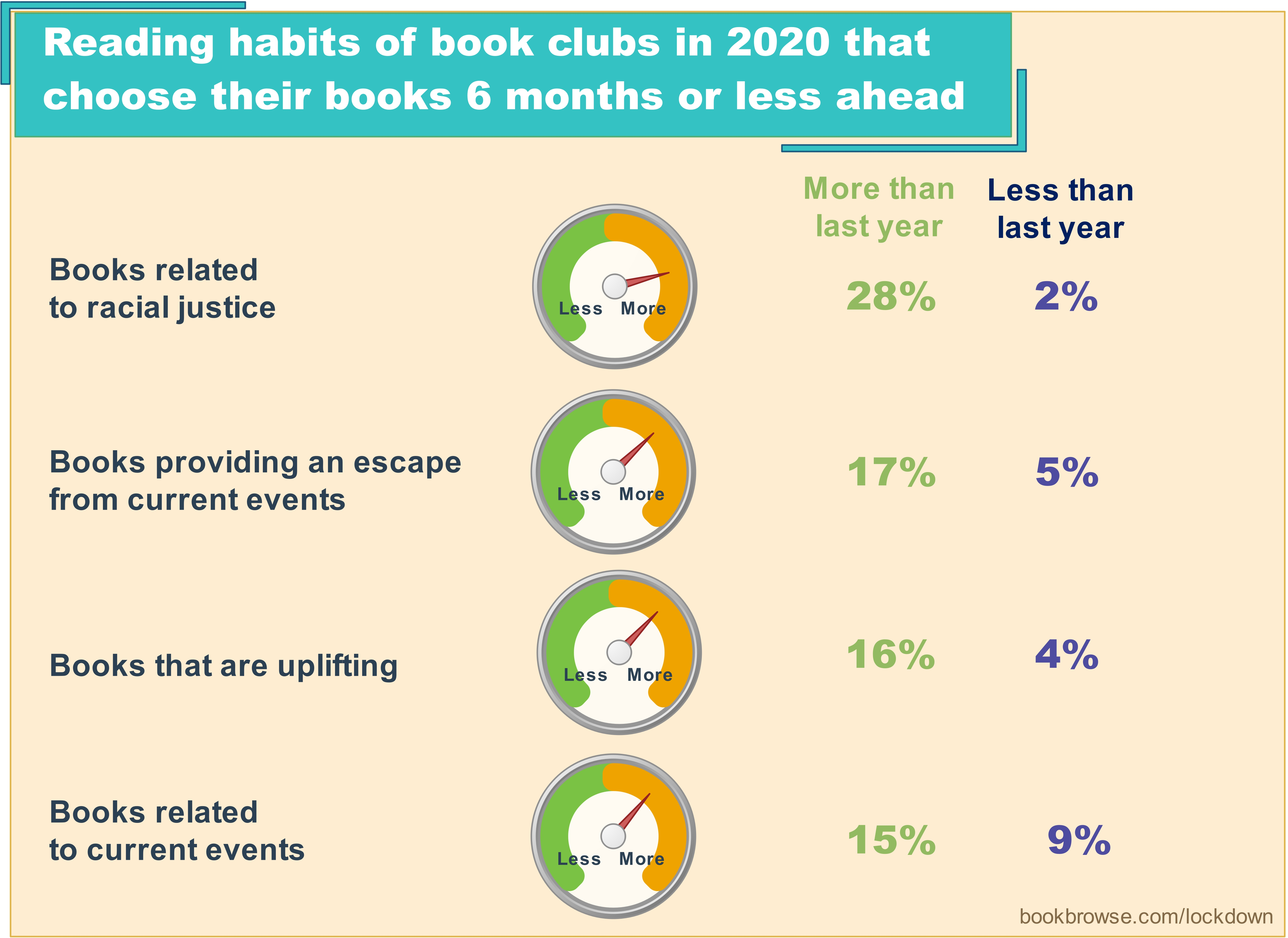 what book clubs read in 2020